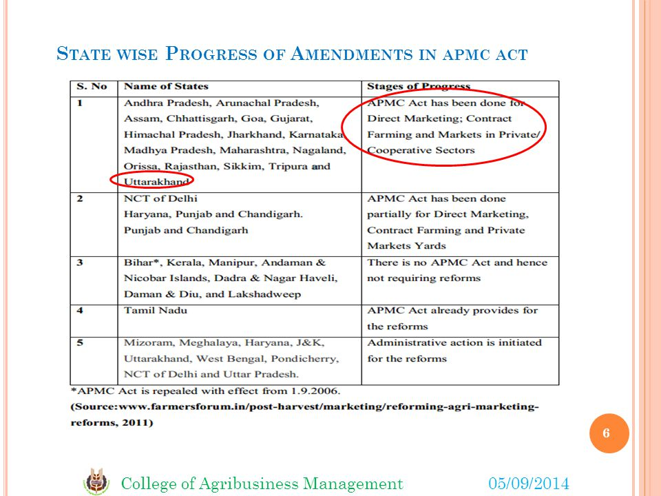 College of Agribusiness Management05/09/2014 S TATE WISE P ROGRESS OF A MENDMENTS IN APMC ACT 6