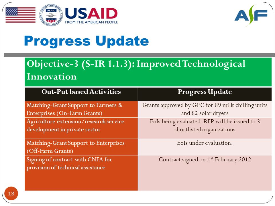 Progress Update 13 Objective-3 (S-IR 1.1.3): Improved Technological Innovation Out-Put based ActivitiesProgress Update Matching-Grant Support to Farmers & Enterprises (On-Farm Grants) Grants approved by GEC for 89 milk chilling units and 82 solar dryers Agriculture extension/research service development in private sector EoIs being evaluated.