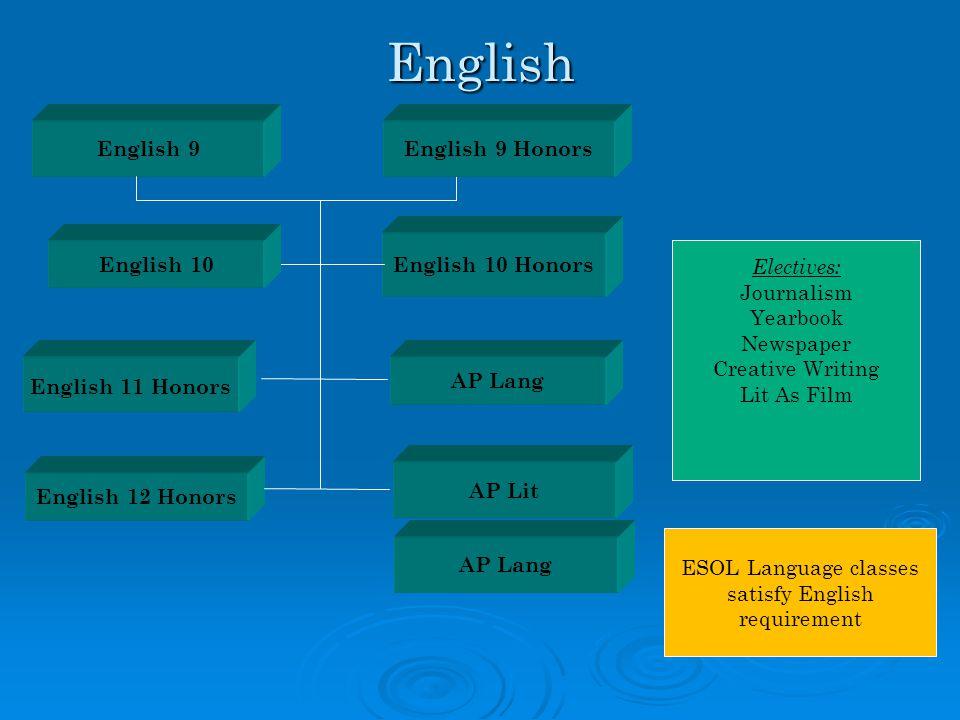 ESOL Language classes satisfy English requirement English 11 HonorsEnglish English 9 AP Lang AP Lit English 12 Honors English 10 Honors Electives: Journalism Yearbook Newspaper Creative Writing Lit As Film AP Lang English 10 English 9 Honors