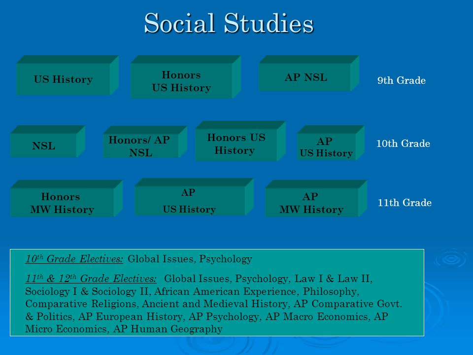 Social Studies US History NSL Honors US History Honors US History 9th Grade 10th Grade 11th Grade 10 th Grade Electives: Global Issues, Psychology 11
