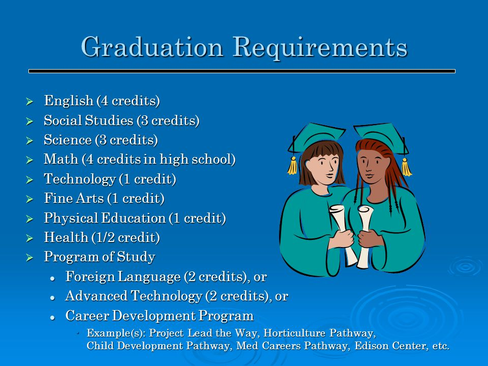 Graduation Requirements  English (4 credits)  Social Studies (3 credits)  Science (3 credits)  Math (4 credits in high school)  Technology (1 cre