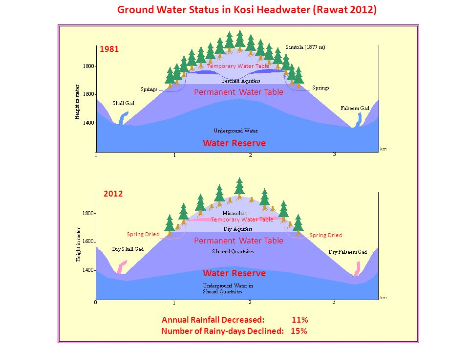 Ground Water Status in Kosi Headwater (Rawat 2012) 1981 2012 km Temporary Water Table Permanent Water Table Water Reserve Temporary Water Table Permanent Water Table Water Reserve Spring Dried Annual Rainfall Decreased: 11% Number of Rainy-days Declined: 15%