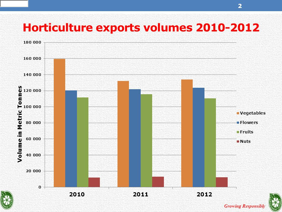 Growing Responsibly 2 Horticulture exports volumes 2010-2012