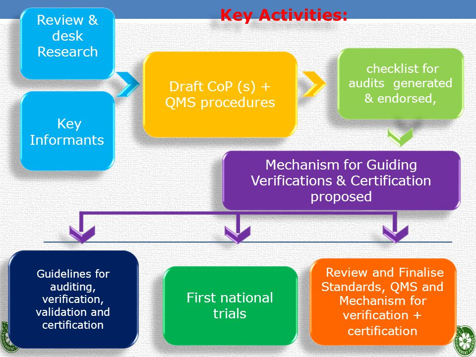 checklist for audits generated & endorsed, Mechanism for Guiding Verifications & Certification proposed First national trials Review and Finalise Standards, QMS and Mechanism for verification + certification Guidelines for auditing, verification, validation and certification Key Activities: Key Activities: Draft CoP (s) + QMS procedures Review & desk Research Key Informants