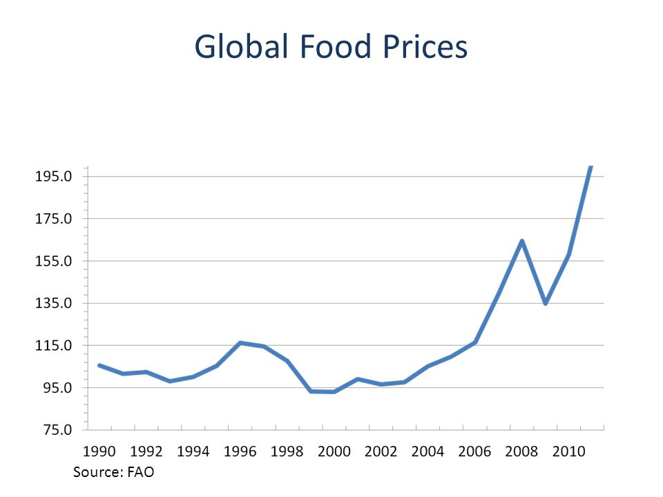 Global Food Prices Source: FAO