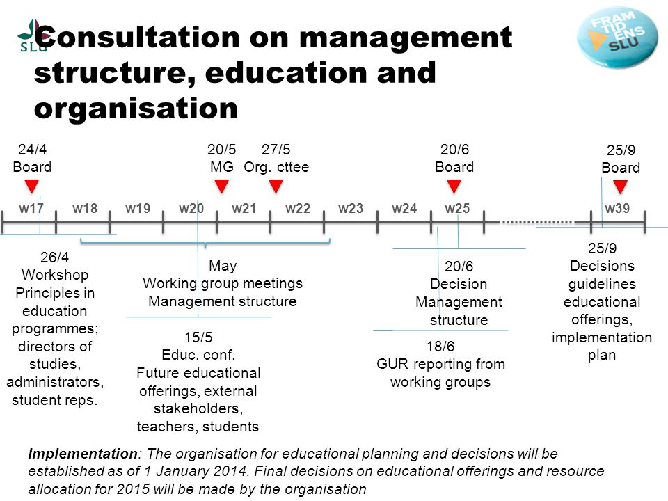 Consultation on management structure, education and organisation 24/4 Board 20/5 MG 20/6 Board 27/5 Org.