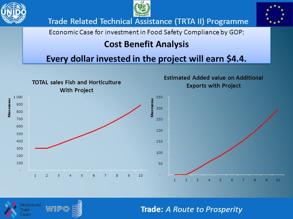 Trade: A Route to Prosperity Trade Related Technical Assistance (TRTA II) Programme Economic Case for investment in Food Safety Compliance by GOP: Cos