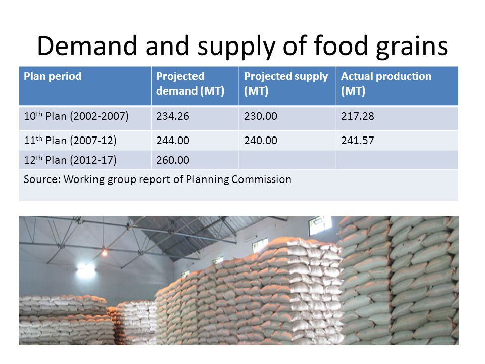 Demand and supply of food grains Plan periodProjected demand (MT) Projected supply (MT) Actual production (MT) 10 th Plan (2002-2007)234.26230.00217.28 11 th Plan (2007-12)244.00240.00241.57 12 th Plan (2012-17)260.00 Source: Working group report of Planning Commission