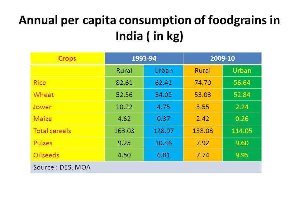 Annual per capita consumption of foodgrains in India ( in kg) Crops1993-942009-10 RuralUrbanRuralUrban Rice82.6162.4174.7056.64 Wheat52.5654.0253.0352
