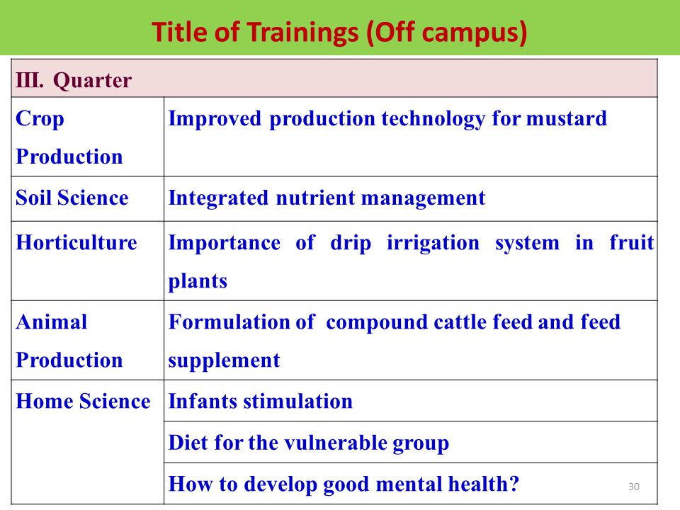 Title of Trainings III.
