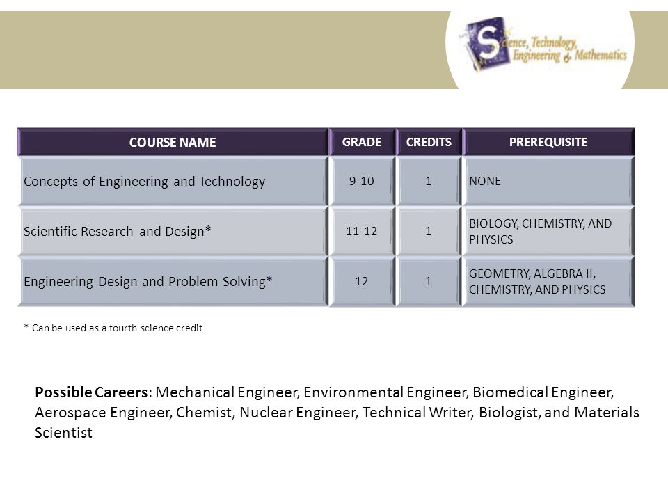 CAREER AND TECHNICAL EDUCATION Course Selection Information Possible Careers: Mechanical Engineer, Environmental Engineer, Biomedical Engineer, Aerospace Engineer, Chemist, Nuclear Engineer, Technical Writer, Biologist, and Materials Scientist COURSE NAME GRADECREDITSPREREQUISITE Concepts of Engineering and Technology 9-101NONE Scientific Research and Design* BIOLOGY, CHEMISTRY, AND PHYSICS Engineering Design and Problem Solving* 121 GEOMETRY, ALGEBRA II, CHEMISTRY, AND PHYSICS * Can be used as a fourth science credit