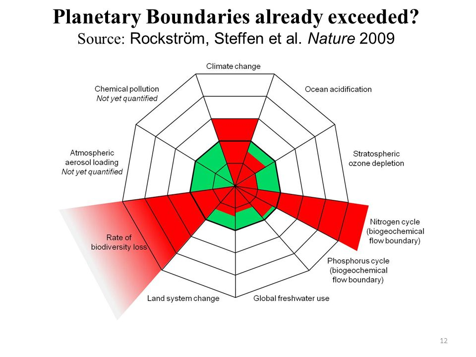 Planetary Boundaries already exceeded Source: Rockström, Steffen et al. Nature 2009 12