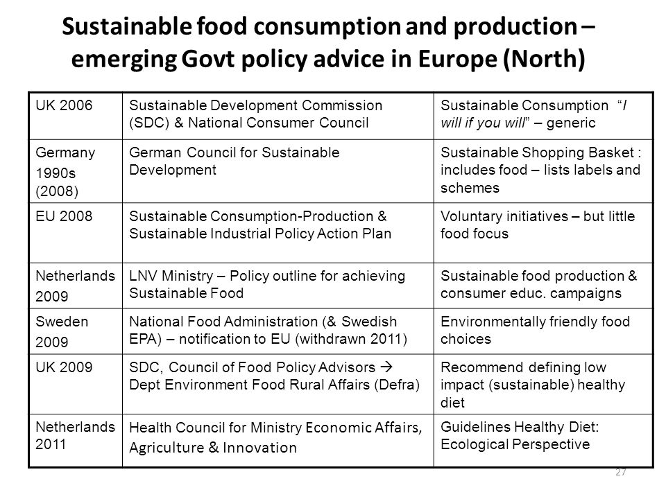 Sustainable food consumption and production – emerging Govt policy advice in Europe (North) UK 2006Sustainable Development Commission (SDC) & National Consumer Council Sustainable Consumption I will if you will – generic Germany 1990s (2008) German Council for Sustainable Development Sustainable Shopping Basket : includes food – lists labels and schemes EU 2008Sustainable Consumption-Production & Sustainable Industrial Policy Action Plan Voluntary initiatives – but little food focus Netherlands 2009 LNV Ministry – Policy outline for achieving Sustainable Food Sustainable food production & consumer educ.