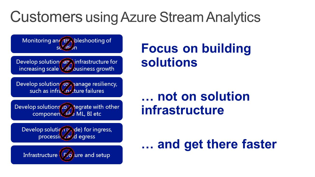 Infrastructure – Procure and setup Develop solution (code) for ingress, processing and egress Develop solutions to integrate with other components lik
