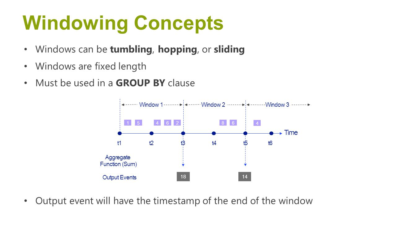 Windowing Concepts Windows can be tumbling, hopping, or sliding Windows are fixed length Must be used in a GROUP BY clause Output event will have the