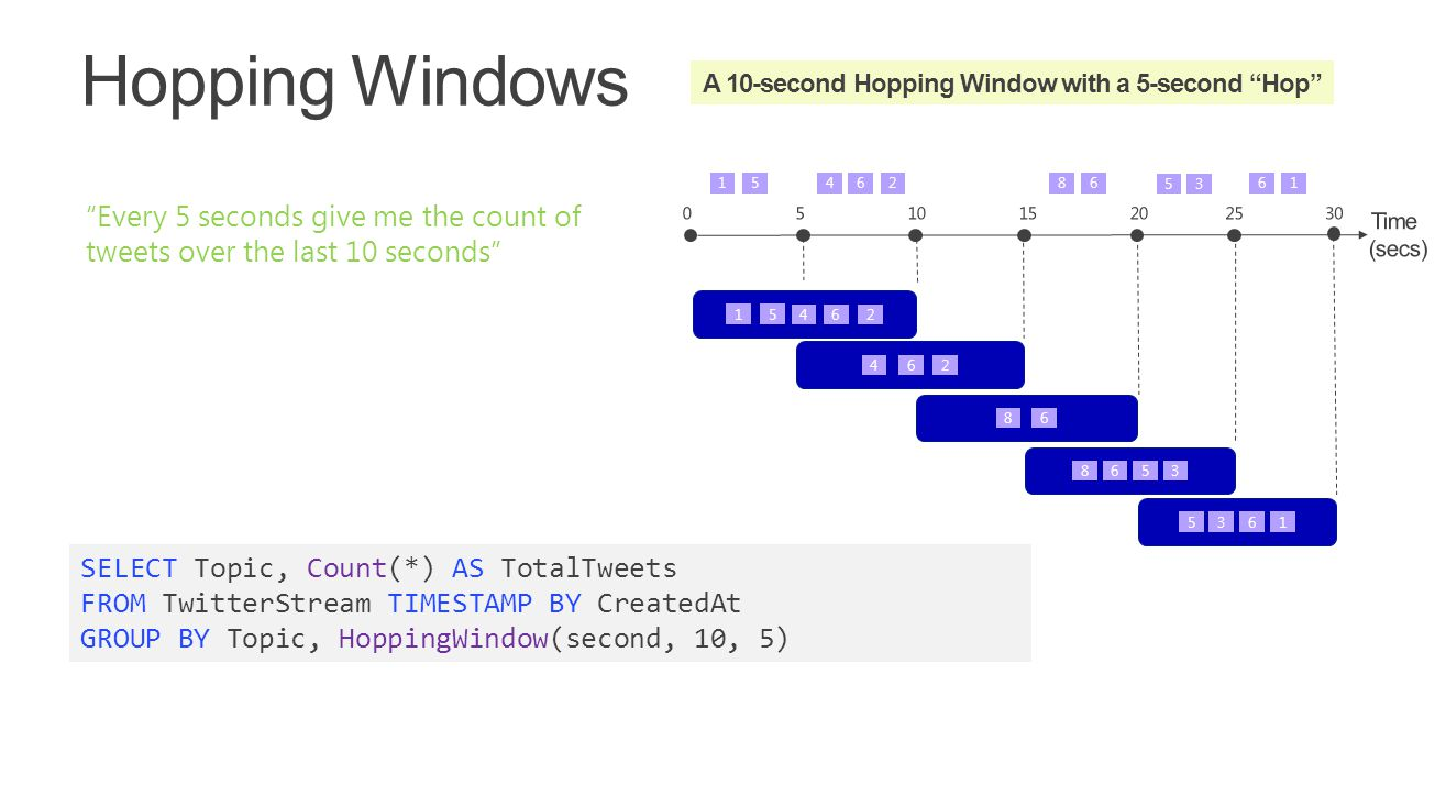 """SELECT Topic, Count(*) AS TotalTweets FROM TwitterStream TIMESTAMP BY CreatedAt GROUP BY Topic, HoppingWindow(second, 10, 5) """"Every 5 seconds give me"""