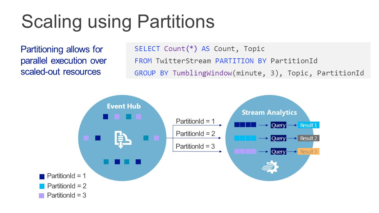 Partitioning allows for parallel execution over scaled-out resources SELECT Count(*) AS Count, Topic FROM TwitterStream PARTITION BY PartitionId GROUP