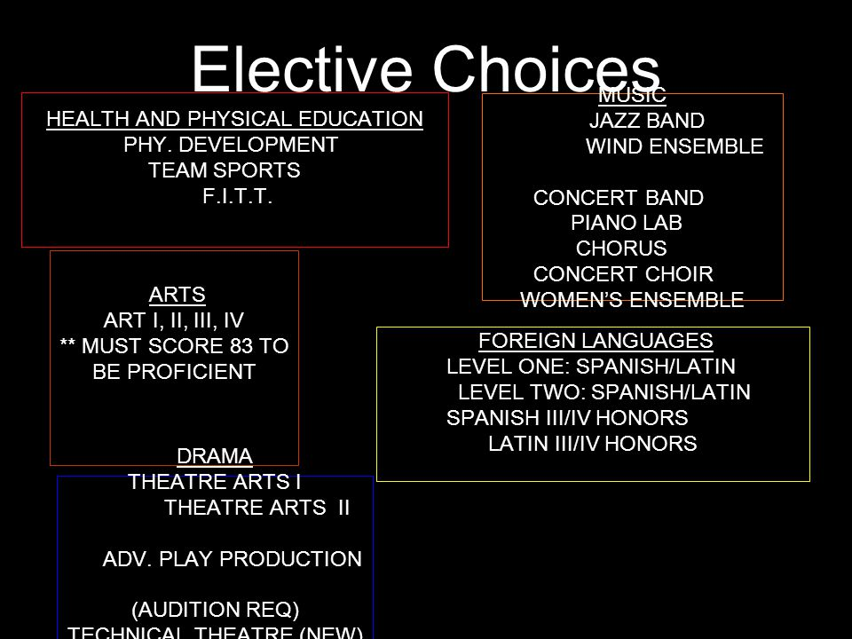 Elective Choices HEALTH AND PHYSICAL EDUCATION PHY.