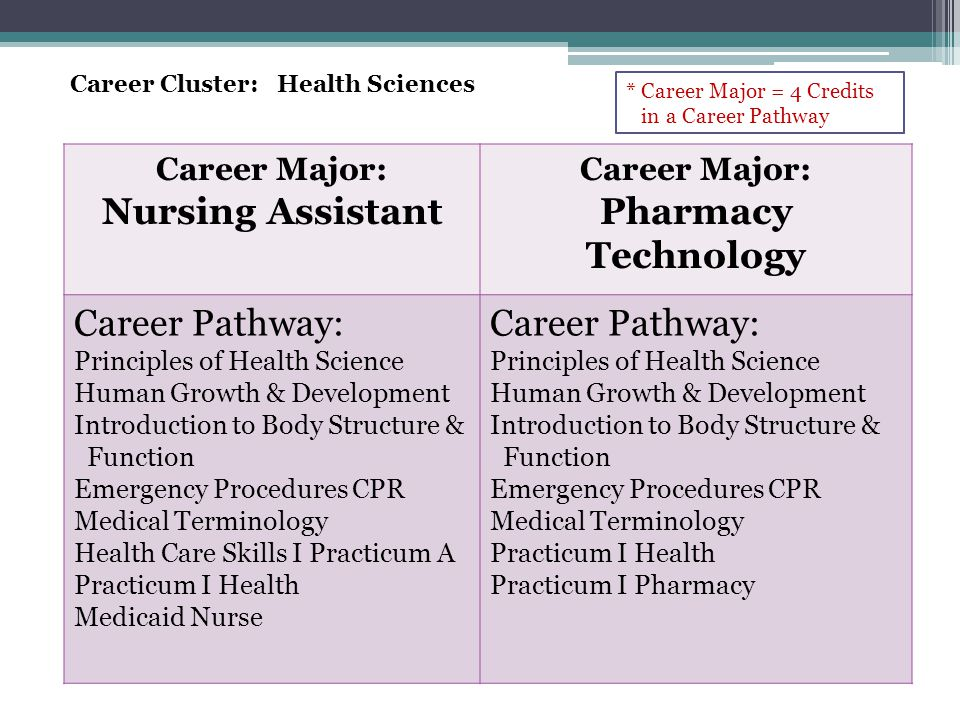 Career Cluster: Health Sciences Career Major: Nursing Assistant Career Major: Pharmacy Technology Career Pathway: Principles of Health Science Human Growth & Development Introduction to Body Structure & Function Emergency Procedures CPR Medical Terminology Health Care Skills I Practicum A Practicum I Health Medicaid Nurse Career Pathway: Principles of Health Science Human Growth & Development Introduction to Body Structure & Function Emergency Procedures CPR Medical Terminology Practicum I Health Practicum I Pharmacy * Career Major = 4 Credits in a Career Pathway