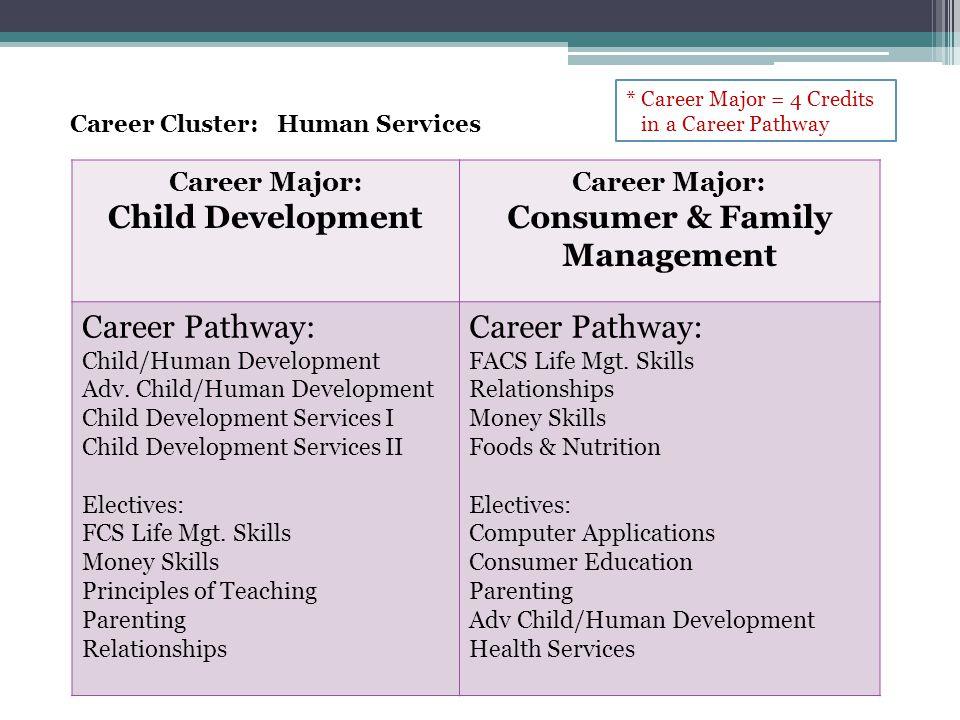 Career Cluster: Human Services Career Major: Child Development Career Major: Consumer & Family Management Career Pathway: Child/Human Development Adv.