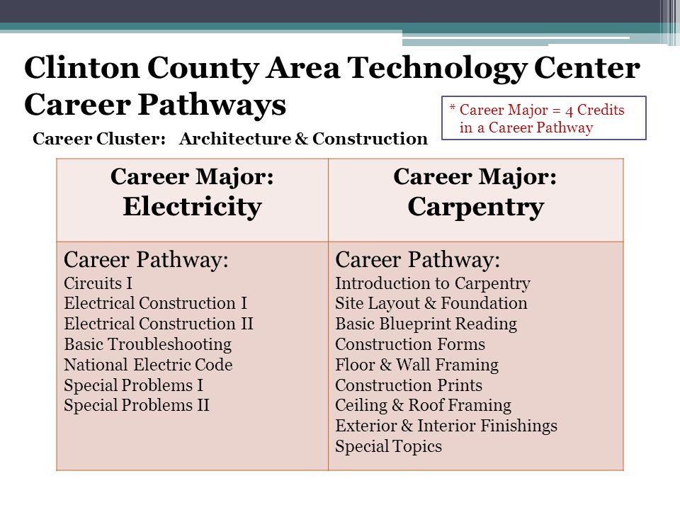 Career Cluster: Architecture & Construction Career Major: Electricity Career Major: Carpentry Career Pathway: Circuits I Electrical Construction I Electrical Construction II Basic Troubleshooting National Electric Code Special Problems I Special Problems II Career Pathway: Introduction to Carpentry Site Layout & Foundation Basic Blueprint Reading Construction Forms Floor & Wall Framing Construction Prints Ceiling & Roof Framing Exterior & Interior Finishings Special Topics Clinton County Area Technology Center Career Pathways * Career Major = 4 Credits in a Career Pathway