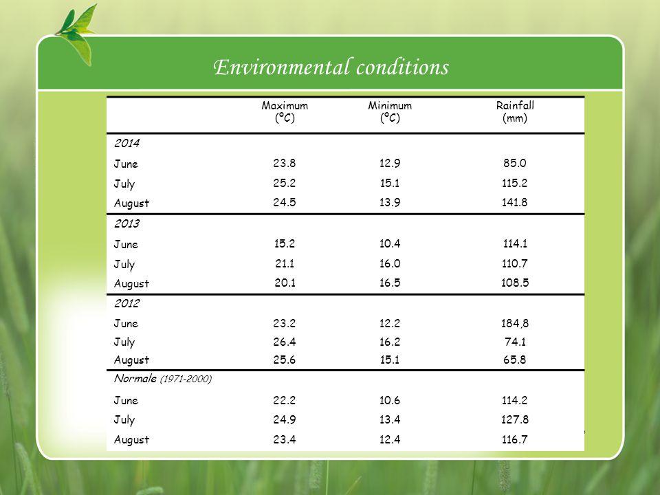 Environmental conditions Maximum (ºC) Minimum (ºC) Rainfall (mm) 2014 June 23.812.985.0 July 25.215.1115.2 August 24.513.9141.8 2013 June 15.210.4114.1 July 21.116.0110.7 August 20.116.5108.5 2012 June23.212.2184,8 July26.416.274.1 August25.615.165.8 Normale (1971-2000) June22.210.6114.2 July24.913.4127.8 August23.412.4116.7