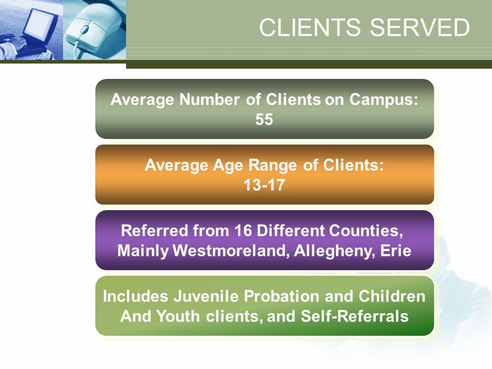 CLIENTS SERVED Average Number of Clients on Campus: 55 Average Number of Clients on Campus: 55 Average Age Range of Clients: 13-17 Average Age Range o