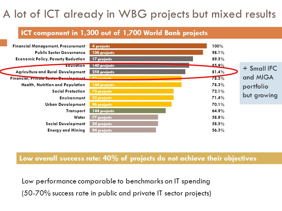 A lot of ICT already in WBG projects but mixed results Low performance comparable to benchmarks on IT spending (50-70% success rate in public and private IT sector projects) ICT component in 1,300 out of 1,700 World Bank projects Low overall success rate: 40% of projects do not achieve their objectives 4 projects 94 projects 24 projects 77 projects 144 projects 96 projects 35 projects 75 projects 144 projects 83 projects 258 projects 140 projects 17 projects 106 projects Financial Management, Procurement Energy and Mining Social Development Water Transport Urban Development Environment Social Protection Health, Nutrition and Population Financial, Private Sector Development Agriculture and Rural Development Education Economic Policy, Poverty Reduction Public Sector Governance 100% 56.3% 58.5% 58.8% 64.9% 70.1% 71.4% 72.1% 78.3% 81.4% 85.9% 89.5% 98.1% + Small IFC and MIGA portfolio but growing
