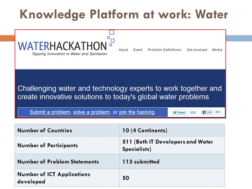 Knowledge Platform at work: Water Number of Countries10 (4 Continents) Number of Participants 511 (Both IT Developers and Water Specialists) Number of Problem Statements113 submitted Number of ICT Applications developed 50