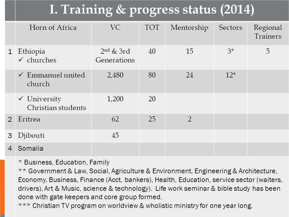 I. Training & progress status (2014) Horn of AfricaVCTOTMentorshipSectorsRegional Trainers 1 Ethiopia churches 2 nd & 3rd Generations 40153*5 Emmanuel