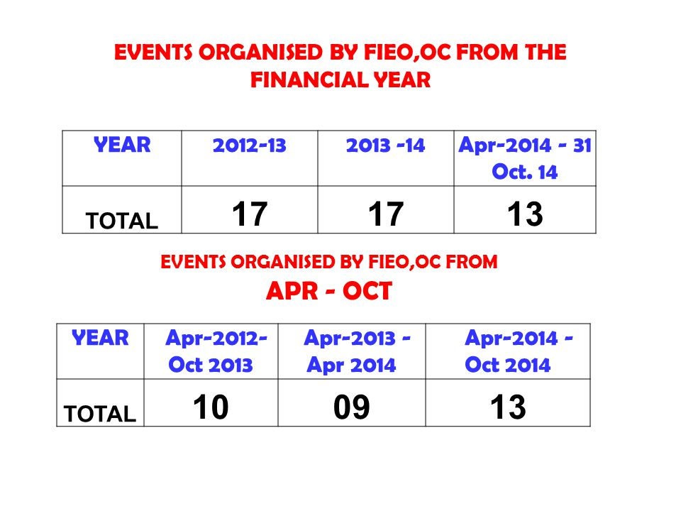 EVENTS ORGANISED BY FIEO,OC FROM THE FINANCIAL YEAR YEAR2012-132013 -14Apr-2014 - 31 Oct. 14 TOTAL 17 13 YEAR Apr-2012- Oct 2013 Apr-2013 - Apr 2014 A