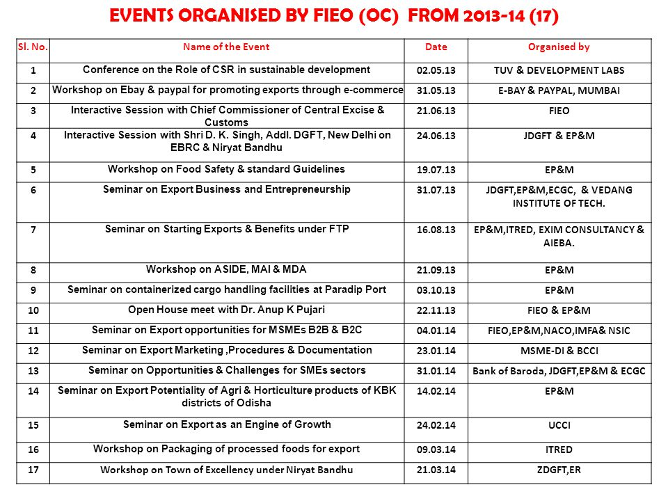 EVENTS ORGANISED BY FIEO (OC) FROM 2013-14 (17) Sl. No.Name of the EventDateOrganised by 1 Conference on the Role of CSR in sustainable development 02