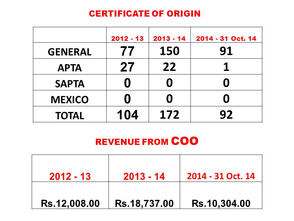 CERTIFICATE OF ORIGIN REVENUE FROM COO 2012 - 132013 - 142014 - 31 Oct. 14 GENERAL 77 15091 APTA 27 221 SAPTA 0 00 MEXICO 0 00 TOTAL 104 17292 2012 -