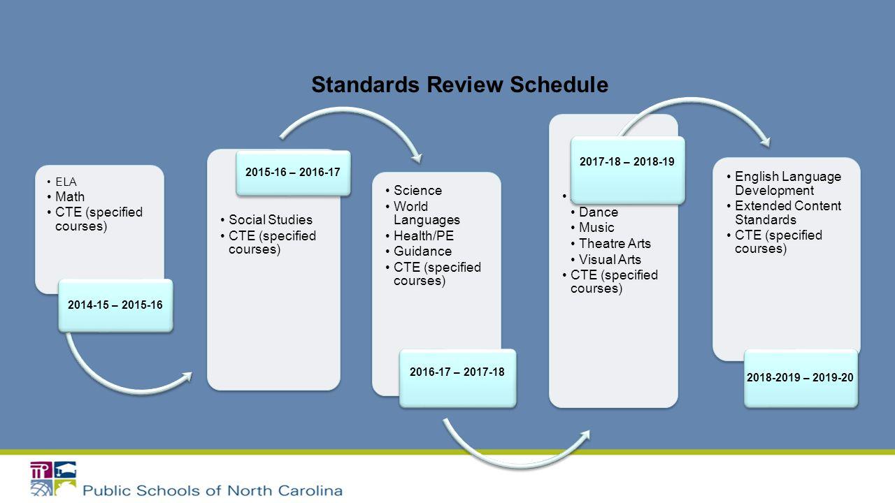 ELA Math CTE (specified courses) 2014-15 – 2015-16 Social Studies CTE (specified courses) 2015-16 – 2016-17 Science World Languages Health/PE Guidance