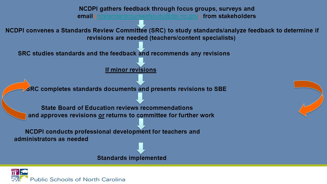 SRC studies standards and the feedback and recommends any revisions If minor revisions SRC completes standards documents and presents revisions to SBE State Board of Education reviews recommendations and approves revisions or returns to committee for further work NCDPI conducts professional development for teachers and administrators as needed Standards implemented NCDPI convenes a Standards Review Committee (SRC) to study standards/analyze feedback to determine if revisions are needed (teachers/content specialists)