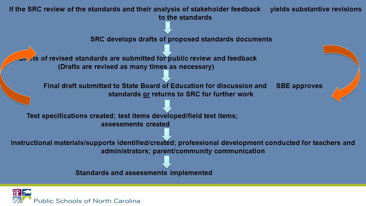 If the SRC review of the standards and their analysis of stakeholder feedback yields substantive revisions to the standards SRC develops drafts of pro