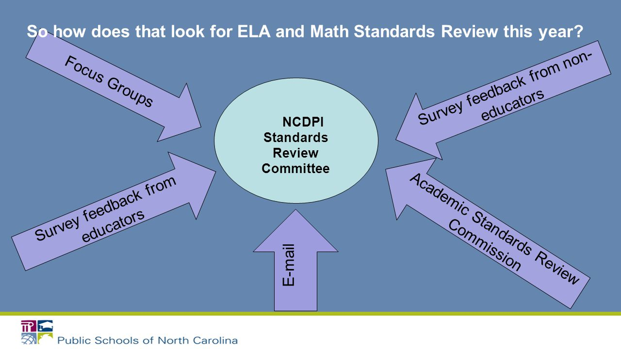 Survey feedback from non- educators Focus Groups Academic Standards Review Commission Survey feedback from educators So how does that look for ELA and Math Standards Review this year.