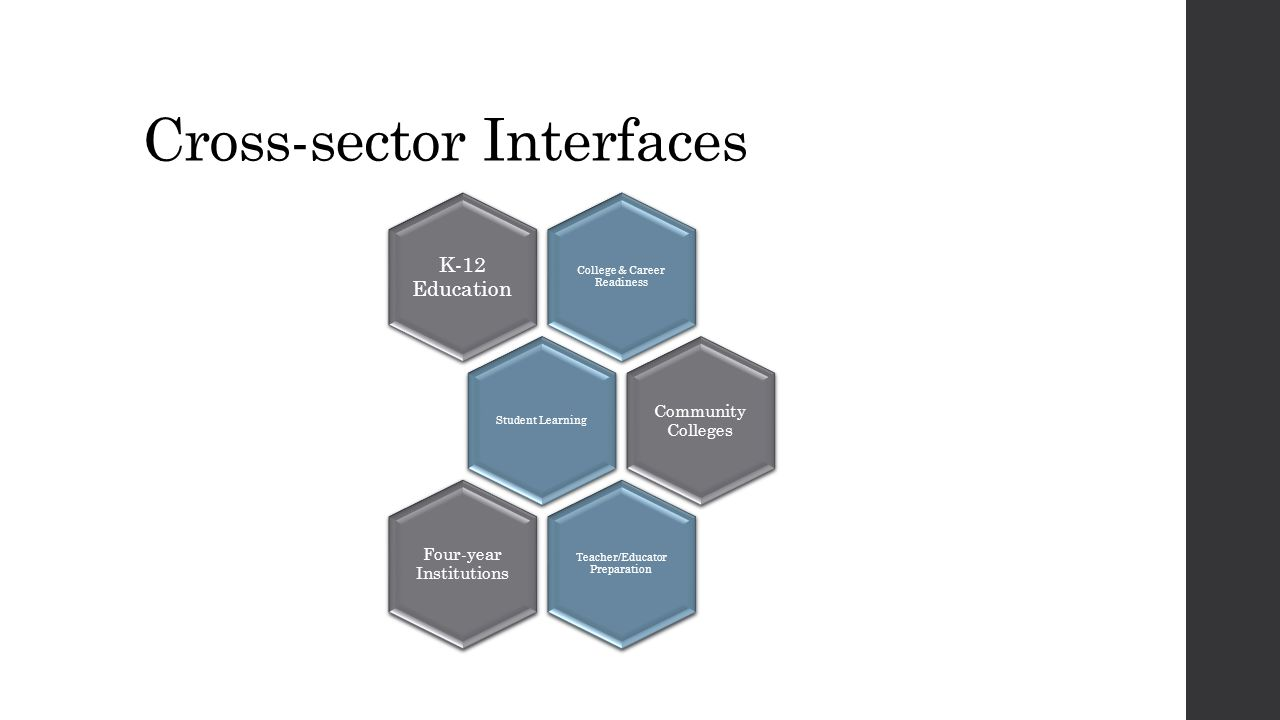 Cross-sector Interfaces College & Career Readiness K-12 Education Student Learning Community Colleges Teacher/Educator Preparation Four-year Instituti