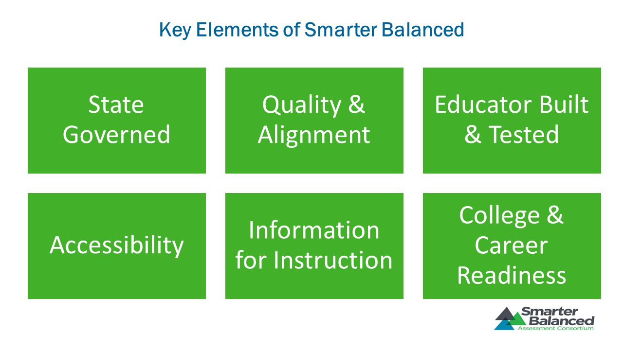 Key Elements of Smarter Balanced State Governed Quality & Alignment Educator Built & Tested Accessibility Information for Instruction College & Career
