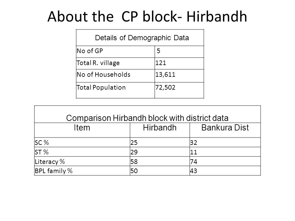 About the CP block- Hirbandh Details of Demographic Data No of GP 5 Total R.