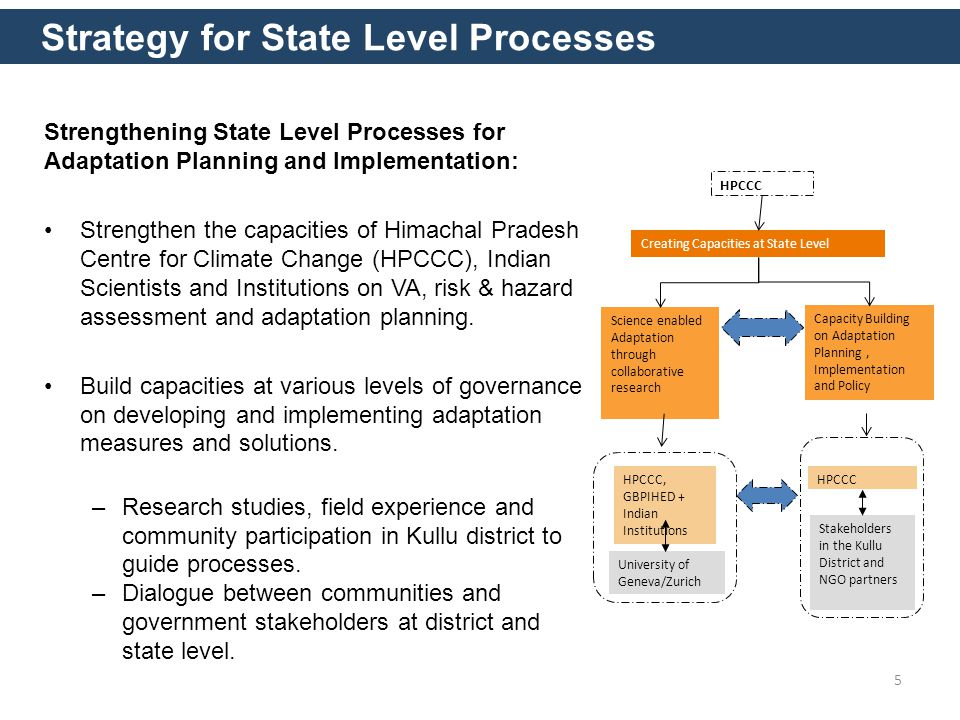 Strategy for State Level Processes Strengthening State Level Processes for Adaptation Planning and Implementation: Strengthen the capacities of Himachal Pradesh Centre for Climate Change (HPCCC), Indian Scientists and Institutions on VA, risk & hazard assessment and adaptation planning.