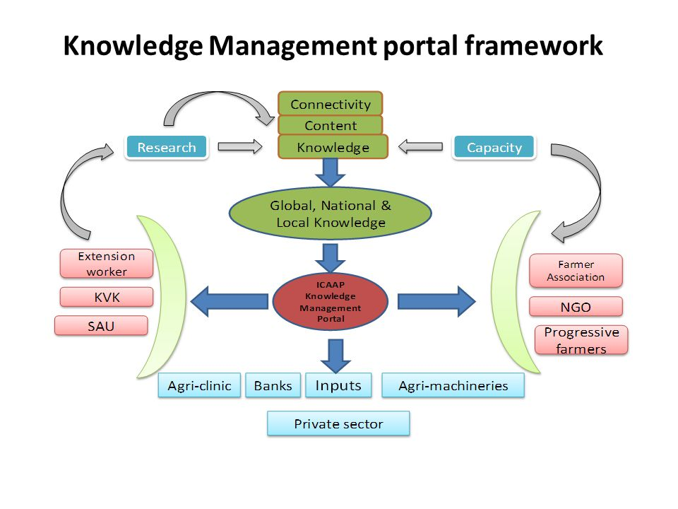Knowledge Management portal framework International Food Policy Research Institute