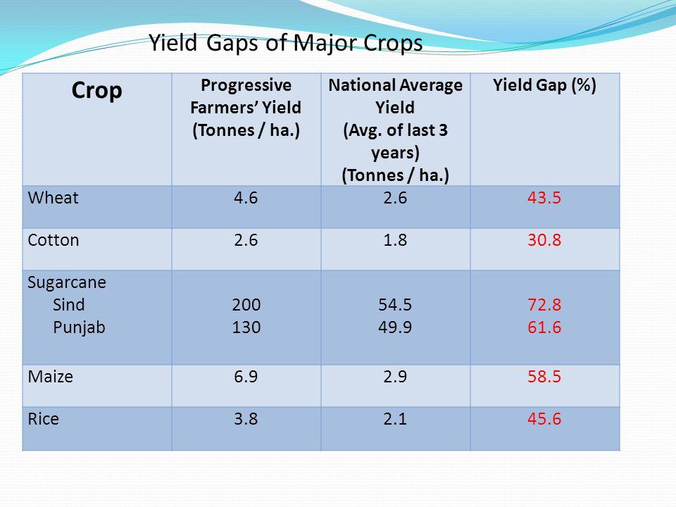 Crop Progressive Farmers' Yield (Tonnes / ha.) National Average Yield (Avg. of last 3 years) (Tonnes / ha.) Yield Gap (%) Wheat4.62.643.5 Cotton2.61.8