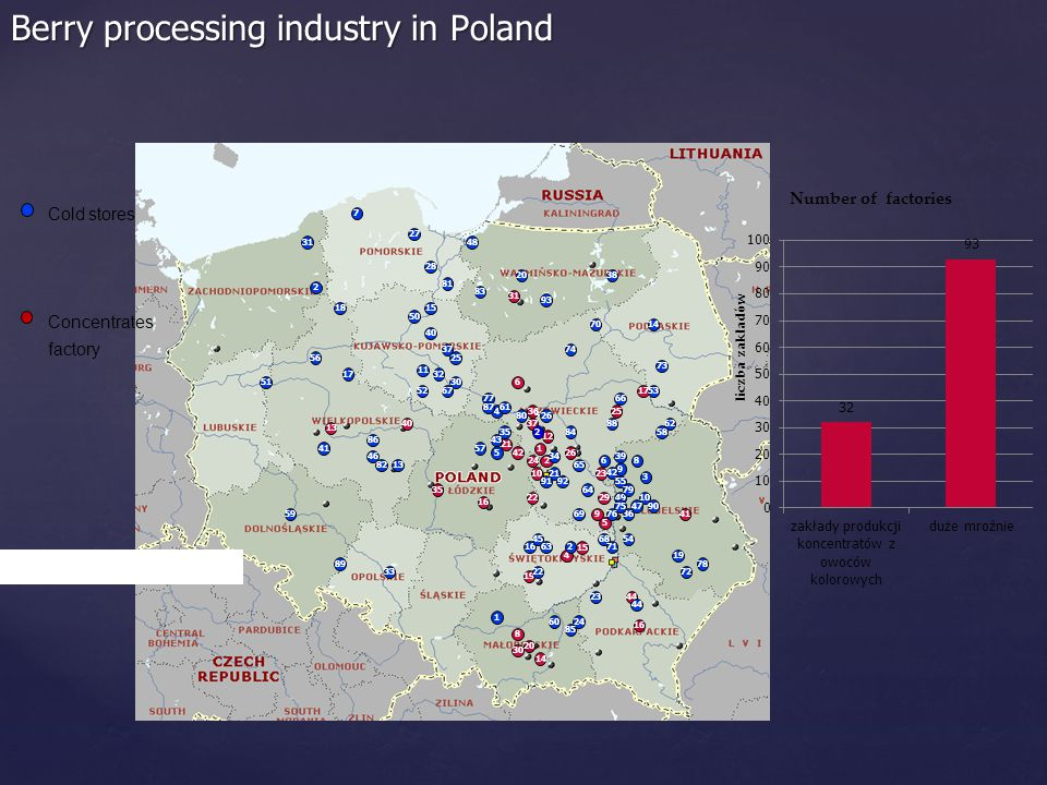 Berry processing industry in Poland 2 4 10 37 8 1 5 6 1717 12 13 14 30 16 1919 21 2323 22 4040 3636 31 2525 4141 44 29 24 15 4242 16 20 26 35 9 1 2 3