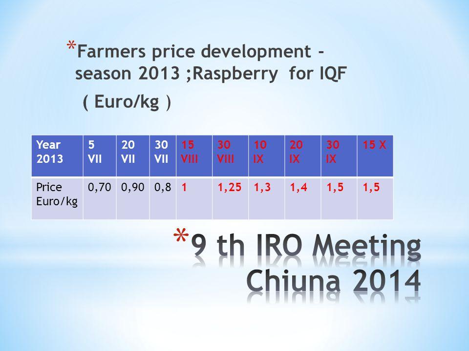 * Farmers price development - season 2013 ;Raspberry for IQF ( Euro/kg ) Year 2013 5 VII 20 VII 30 VII 15 VIII 30 VIII 10 IX 20 IX 30 IX 15 X Price Eu
