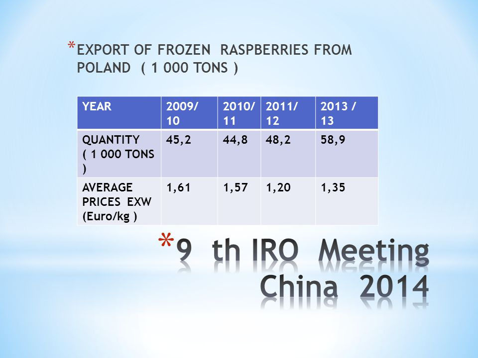 * EXPORT OF FROZEN RASPBERRIES FROM POLAND ( 1 000 TONS ) YEAR2009/ 10 2010/ 11 2011/ 12 2013 / 13 QUANTITY ( 1 000 TONS ) 45,244,848,258,9 AVERAGE PR