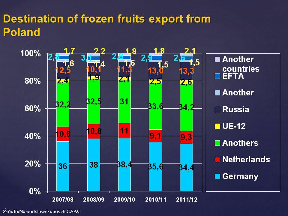 Destination of frozen fruits export from Poland Źródło:Na podstawie danych CAAC