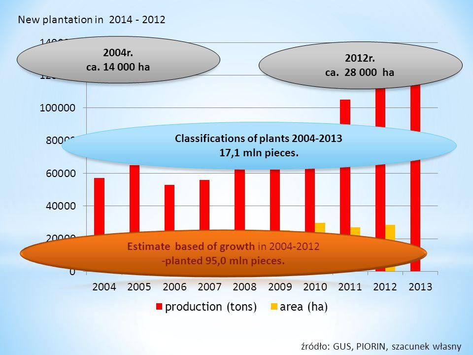 2004r. ca. 14 000 ha 2012r. ca. 28 000 ha Classifications of plants 2004-2013 17,1 mln pieces. źródło: GUS, PIORIN, szacunek własny New plantation in