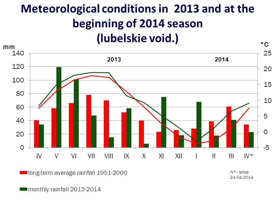 Meteorological conditions in 2013 and at the beginning of 2014 season (lubelskie void.) mm °C 2014
