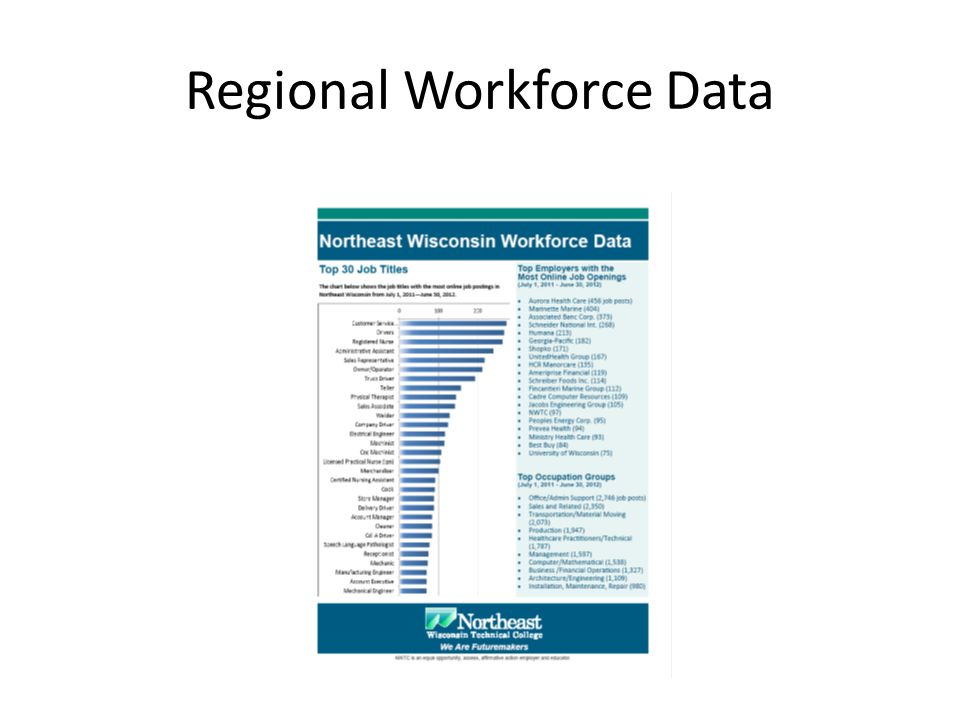 Regional Workforce Data